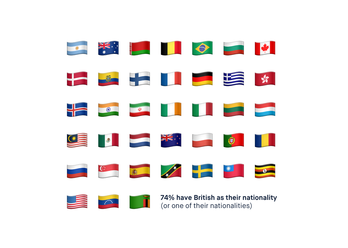 Emojis representing the different countries Monzo employees come from.