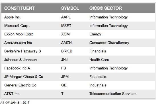List of S&P 500 as of January 2017 showing how tech firms like Apple and Microsoft have nearly overtaken oil and auto firms like Exxon