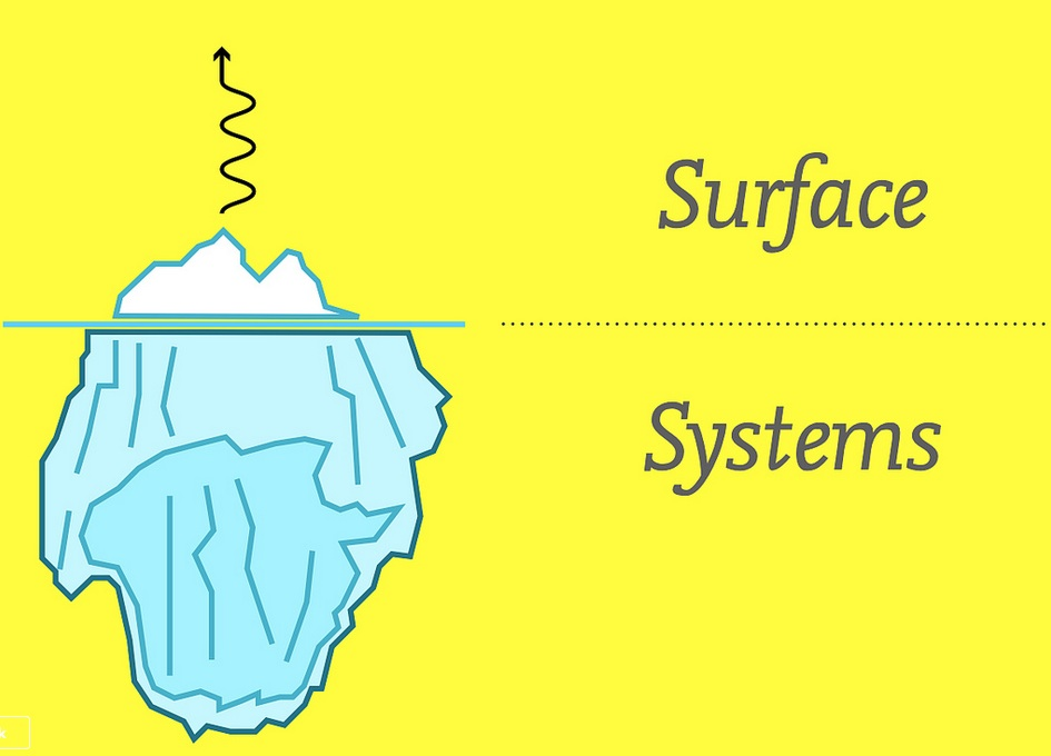 """A graphic with the tip of an iceberg designated as """"surface"""" and the vast underbelly of that surface, below the water line, as """"systems."""""""