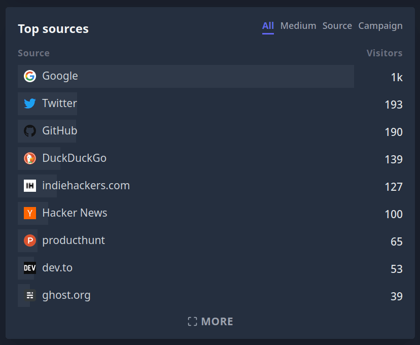 Google is our top trial source