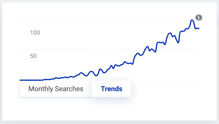 Dentist Near Me Trend