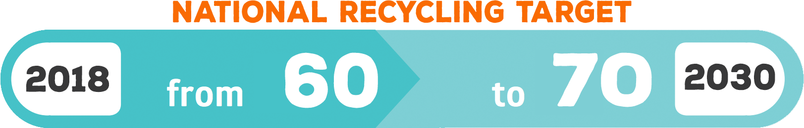 Our recycling targets for 2030