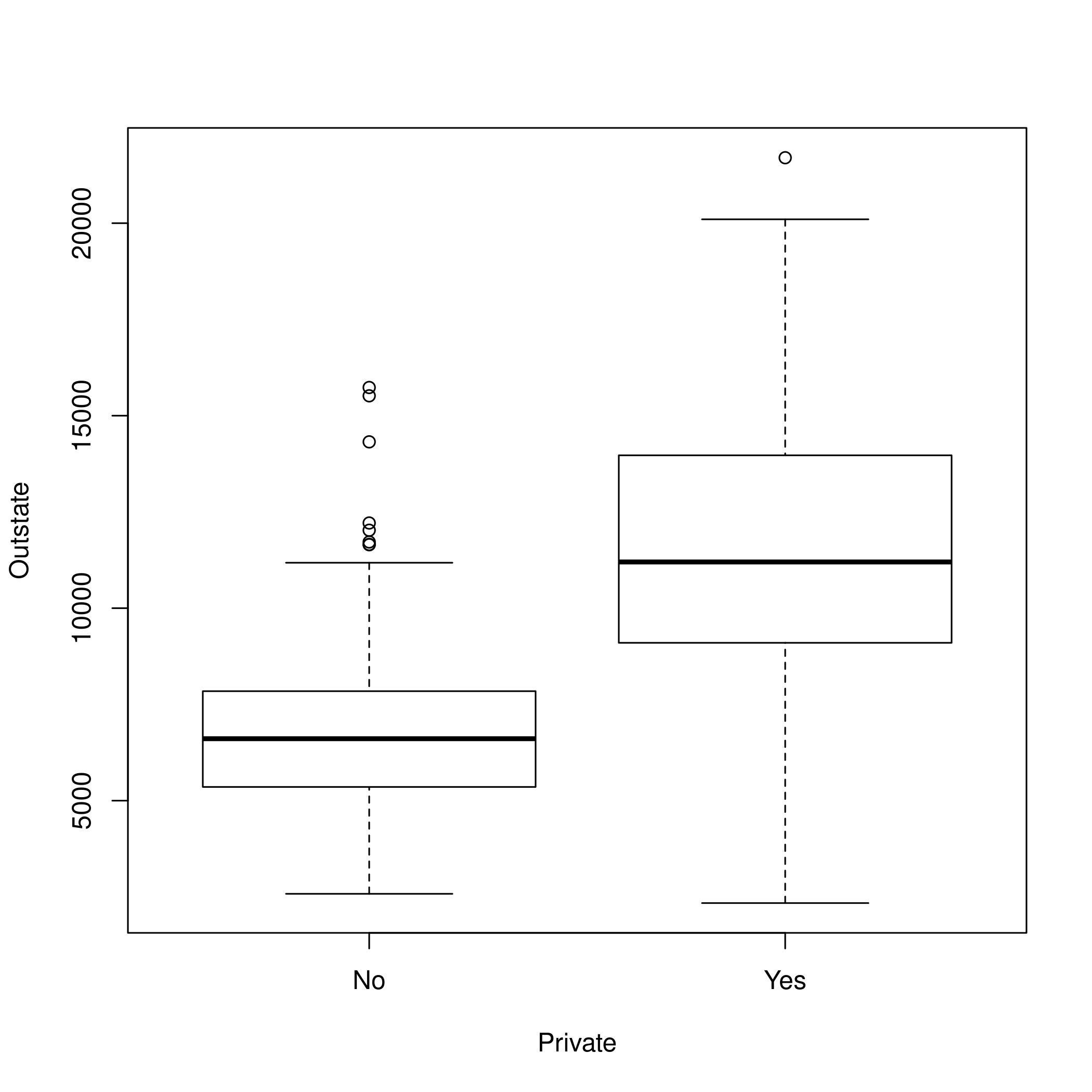 Figure 2: Boxplots