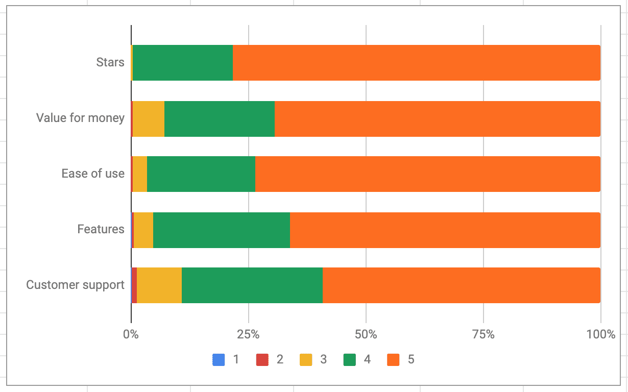 Graph showing percentage results of star ratings for each category of Slack ratings.