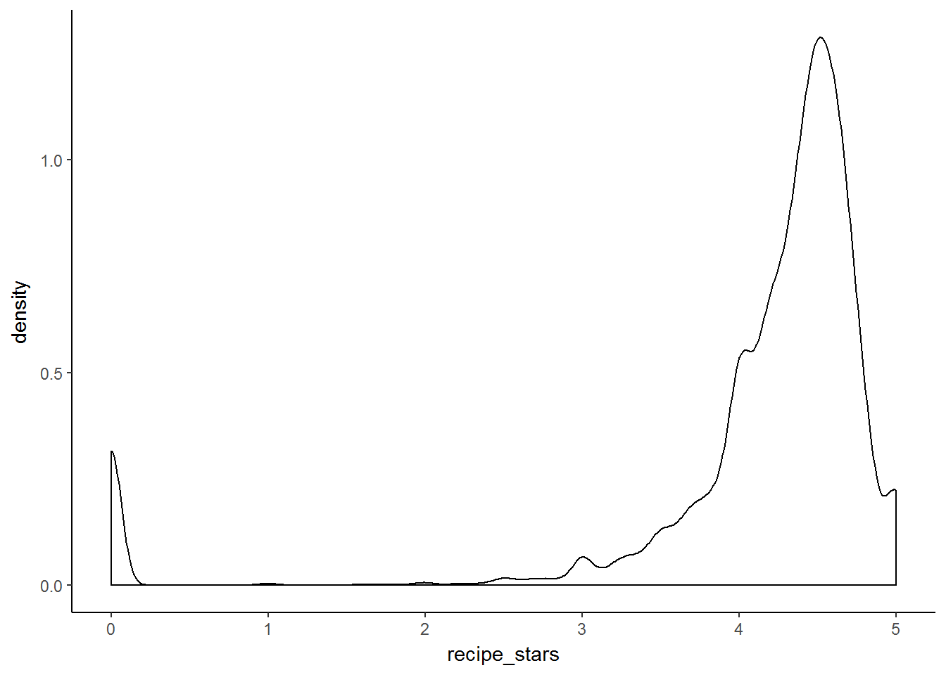 Density plot of number of stars a recipe is rated