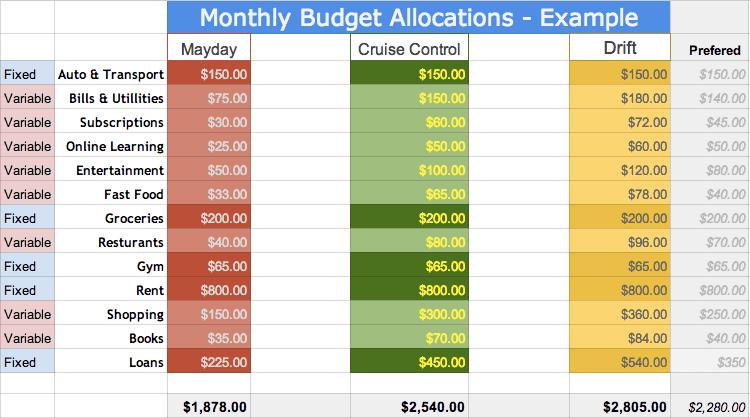 3 Tier Budget Example