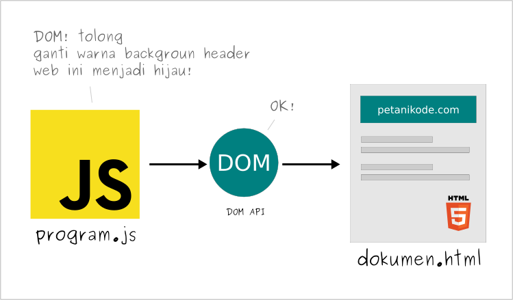 DOM Javascript and HTML