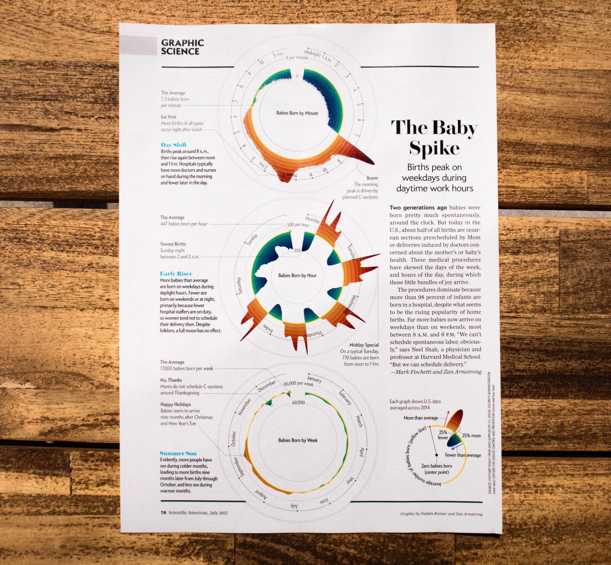 The full 'Graphic Science' page in the July edition of the Scientific American