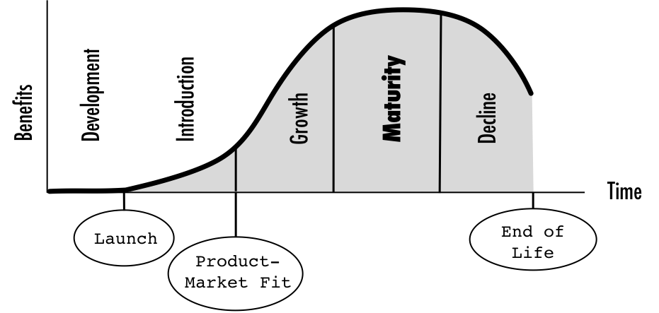 Product life cycle with maturity focus