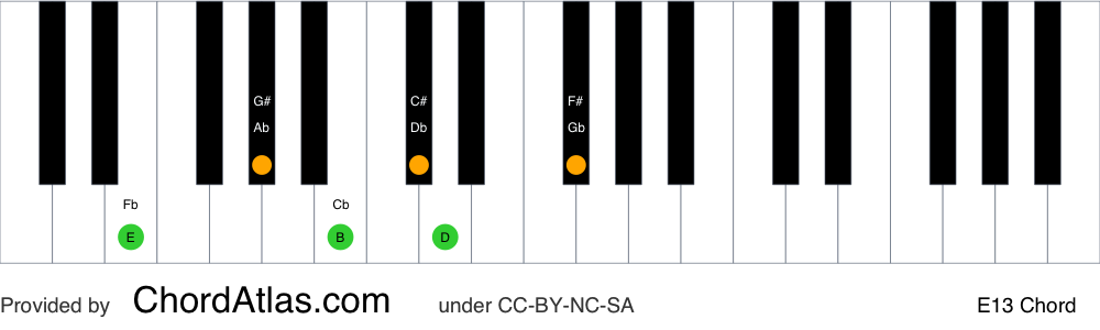 Piano chord chart for the E dominant thirteenth chord (E13). The notes E, G#, B, D, F# and C# are highlighted.