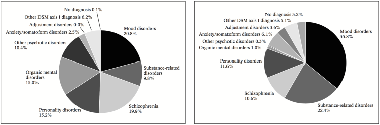 Bertolote and Fleischmann mental disorder