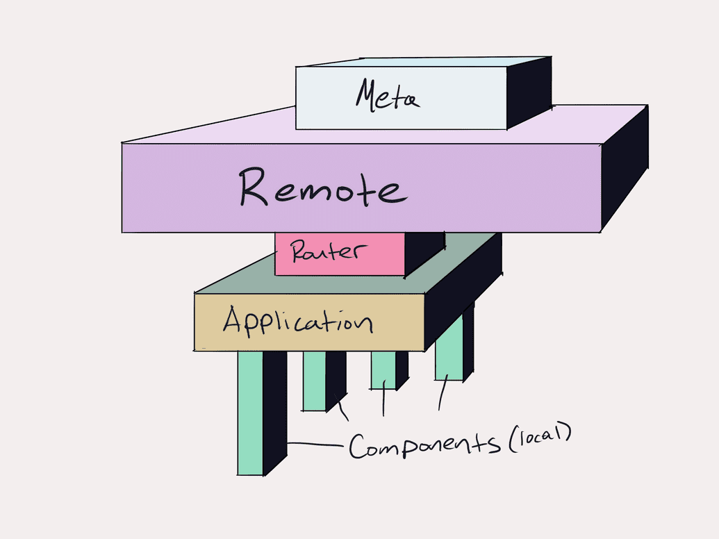 a stack of blocks labeled components, application, remote, router, and meta