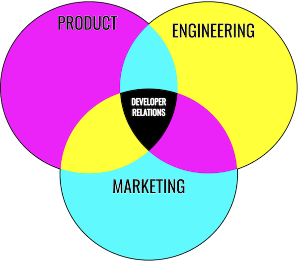 Developer Relations Intersection