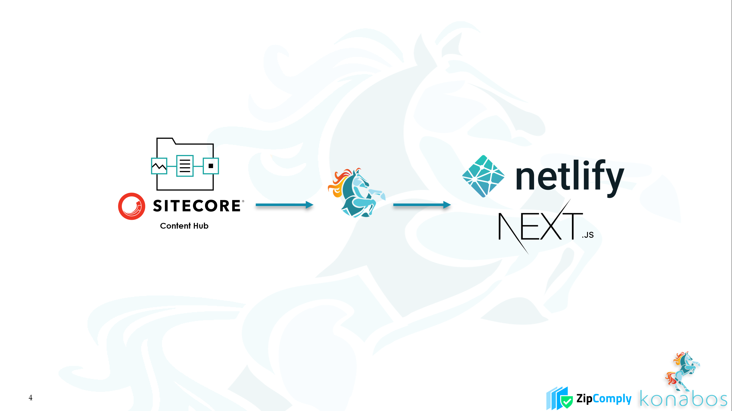 Using Sitecore Content Hub As a Service with Jamstack - Next.js and Netlify