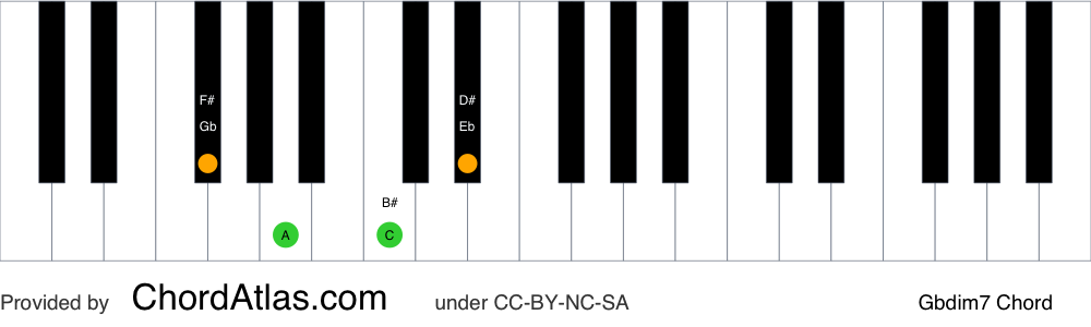 Piano chord chart for the G flat diminished seventh chord (Gbdim7). The notes Gb, Bbb, Dbb and Fbb are highlighted.
