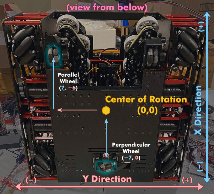 Bottom view of the bot. The Y direction increase left to right. The X directions increases up.
