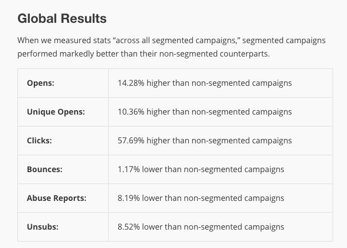mailchimp segmented open statistics