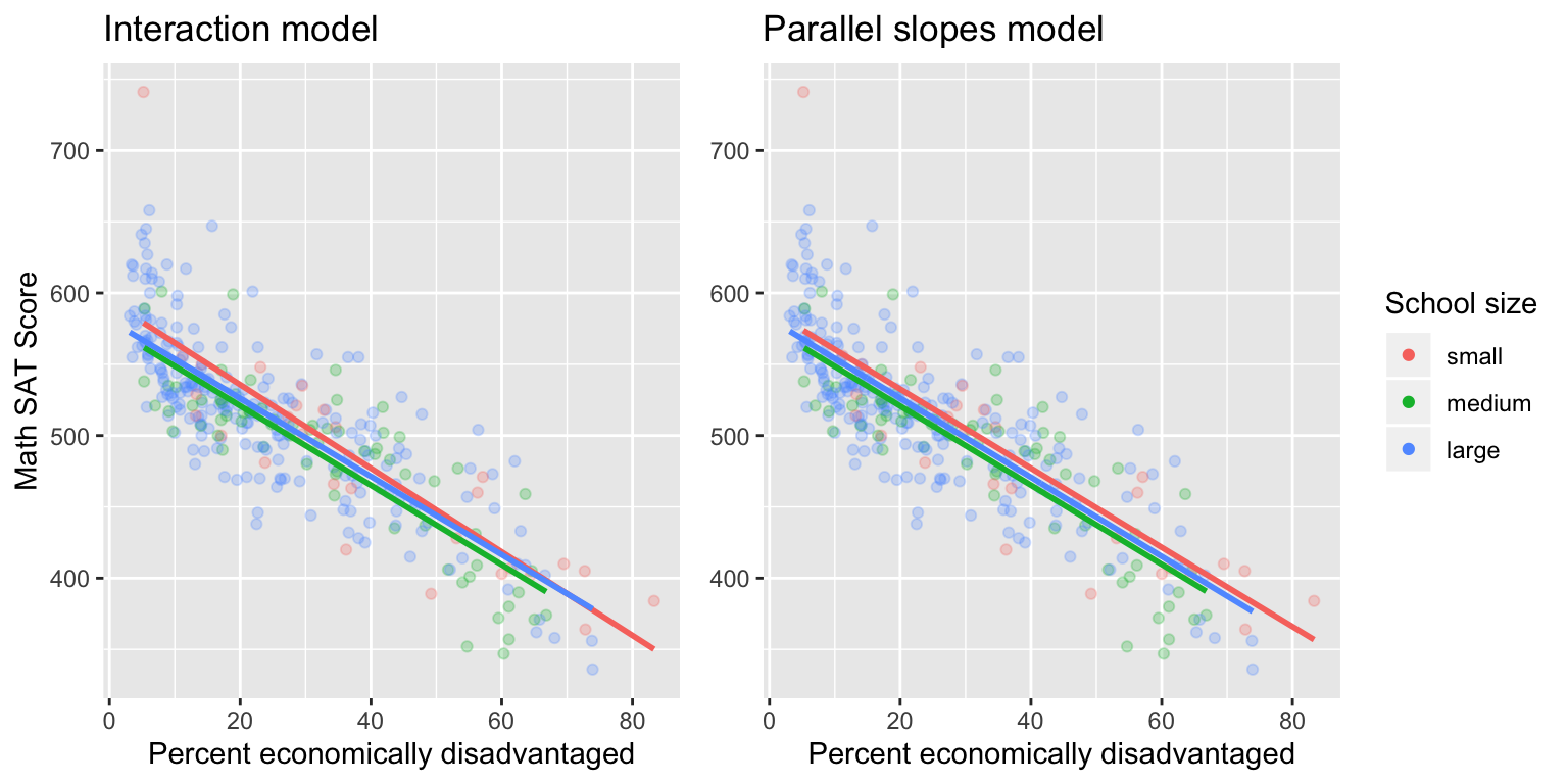 Comparison of interaction and parallel slopes models for MA schools.