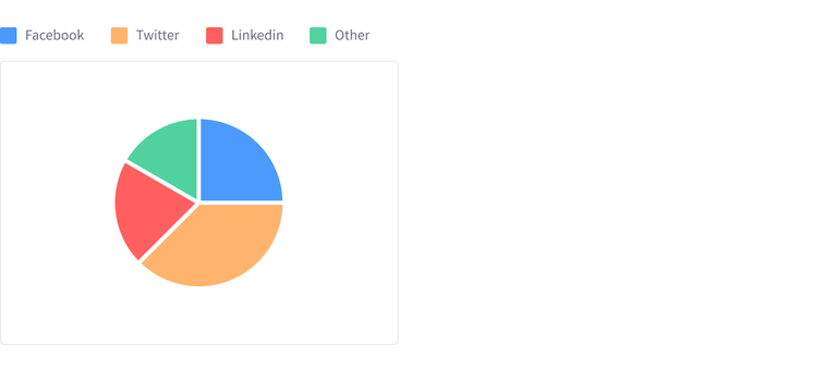 Pie chart with 4 different elements