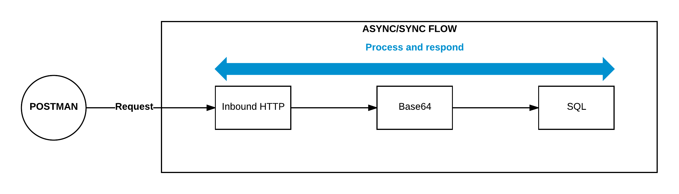 Inbound HTTP component explanation