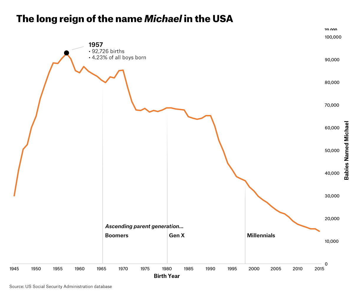 Nomenculture michael