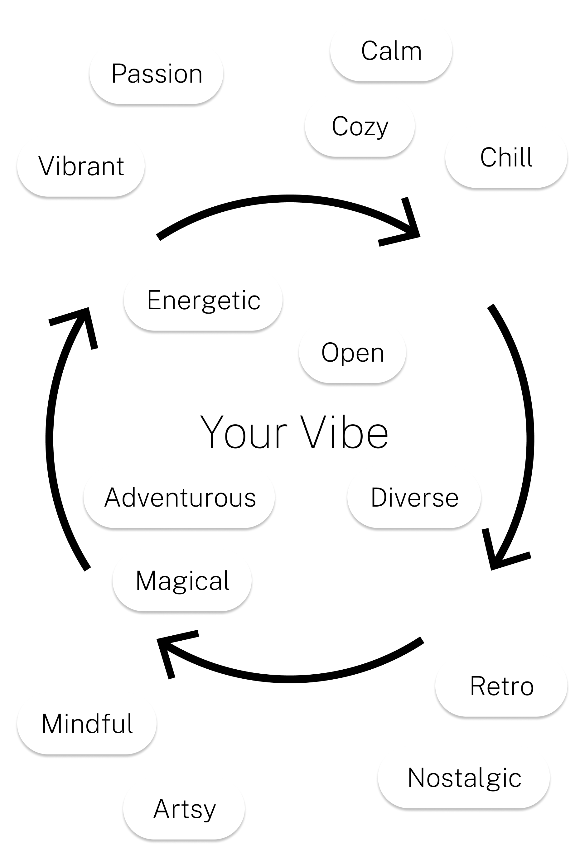 vibes are all around you