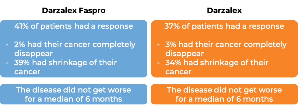 Results after treatment with Darzalex Faspro vs Darzalez alone (diagram)