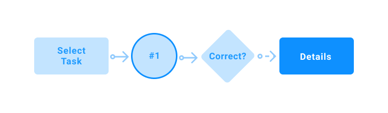 Four user flow elements showing that visual consistency is crucial