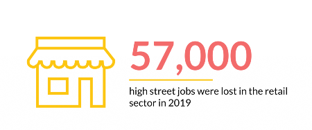 Number of jobs lost in retail sector in 2019