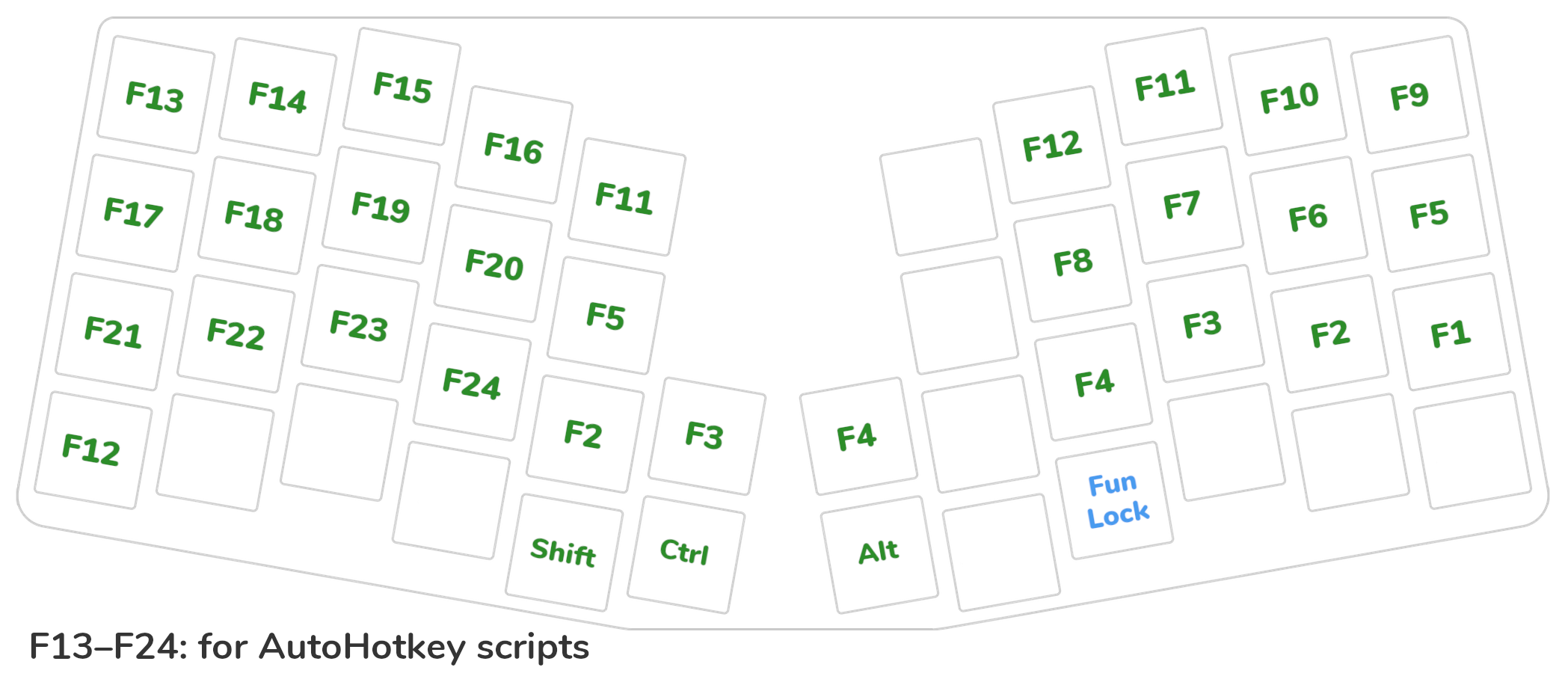 Keyboardio Atreus custom layout, layer 4