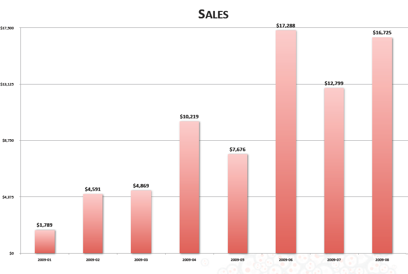 appendix 2 sales bar graph chart