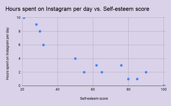 A simple scatter plot showing self-esteem score vs. hours spent on Instagram per day