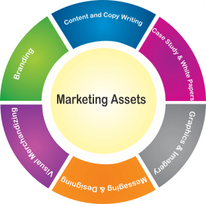 Marketing assests