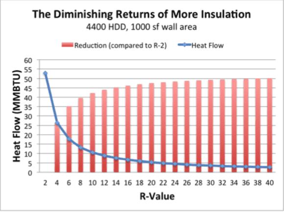 Diminishing returns of insulation