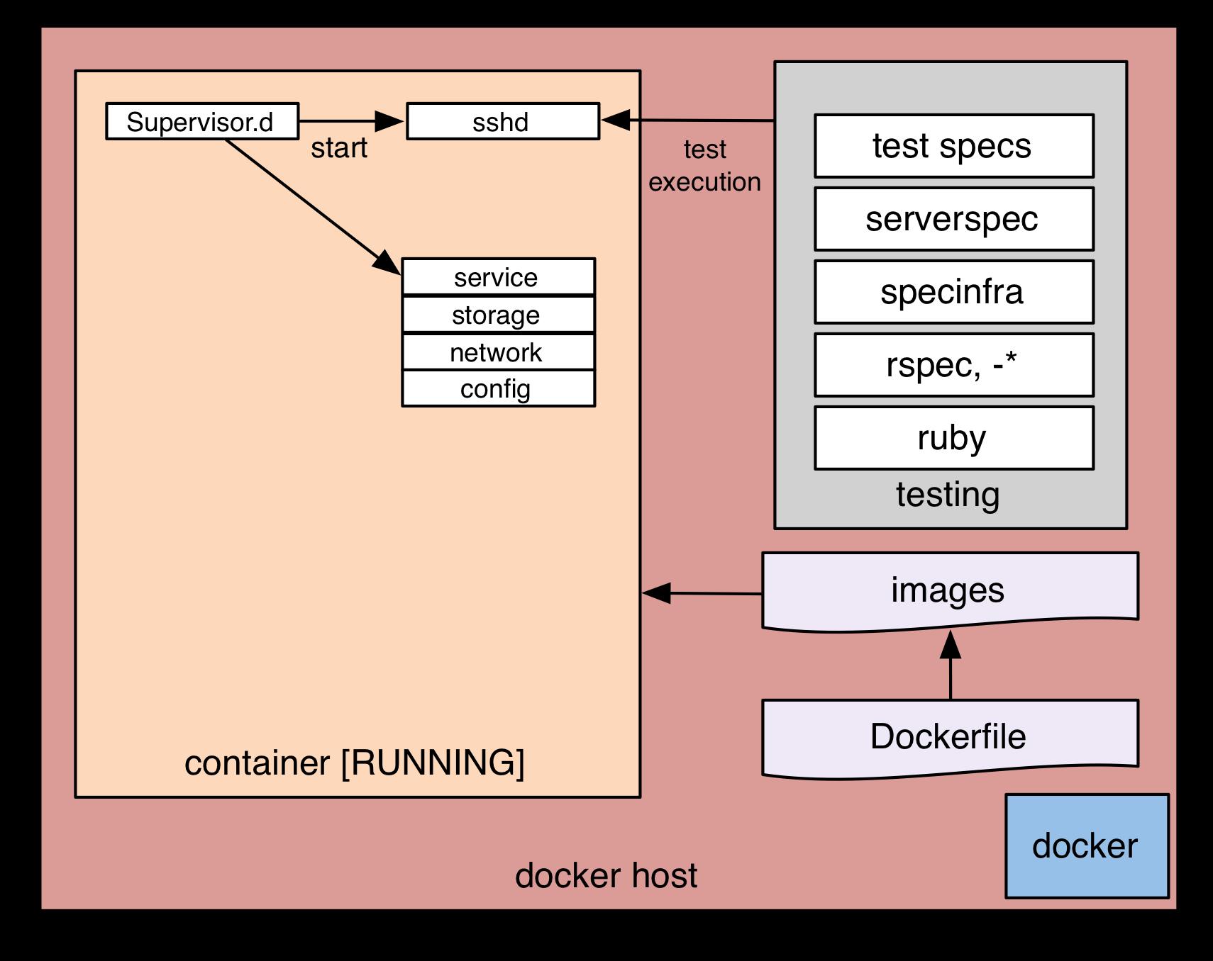 Serverspec über ssh ausführen