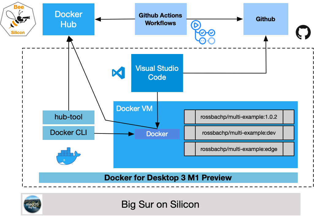 Docker Developer Experience at the Silicon