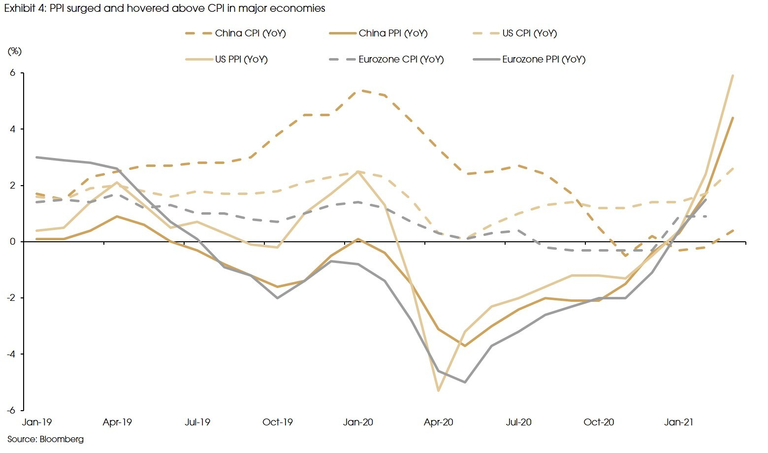 Exhibit 4 PPI surged and hovered above CPI