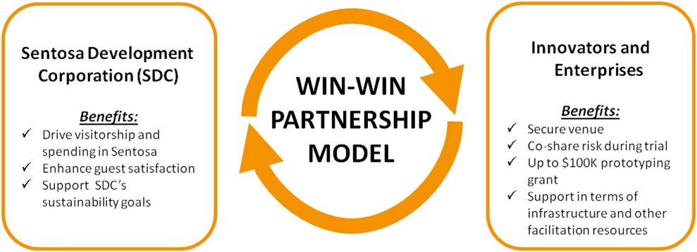 Image of Win-Win model