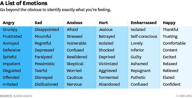 emotion list