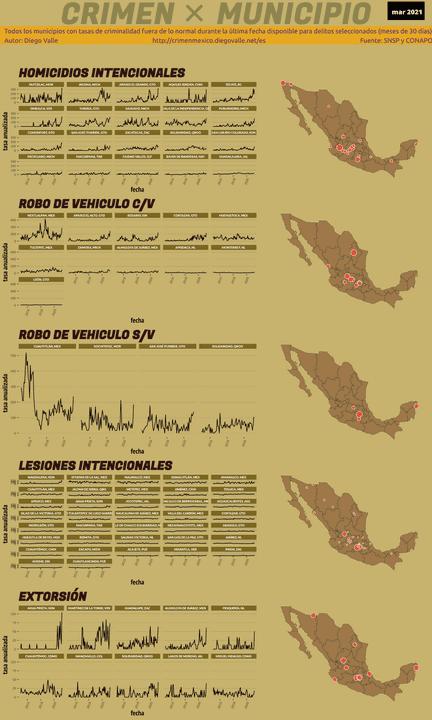 Infográfica del Crimen en México - Mar 2021