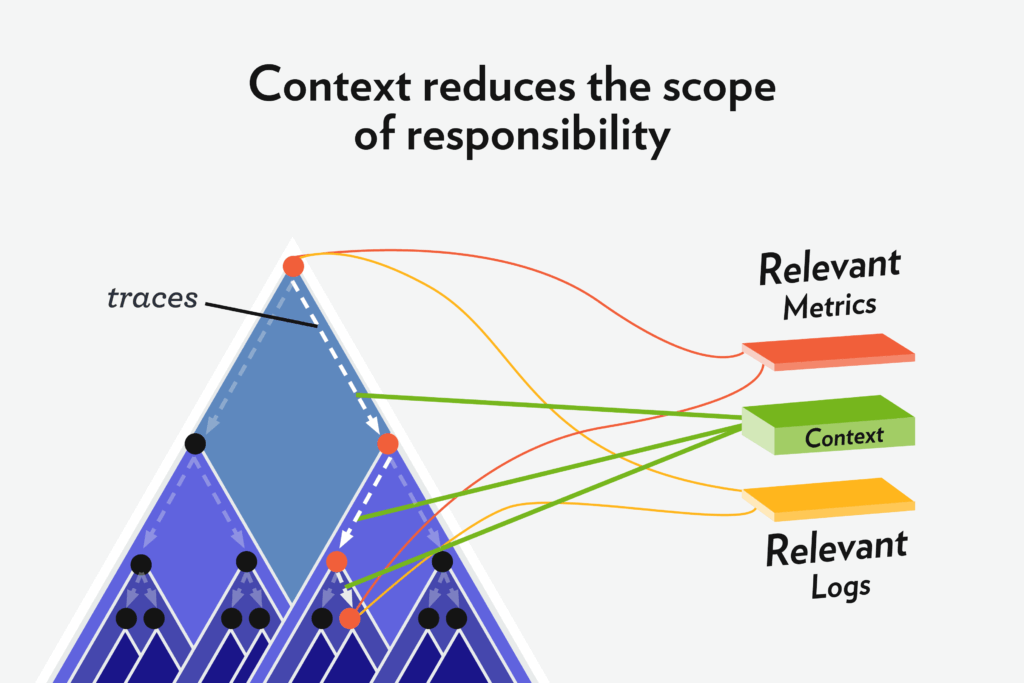 Context Reduces the Scope of Responsibility
