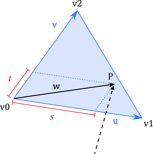 triangle representation
