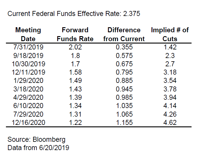 Federal Funds Excel Table