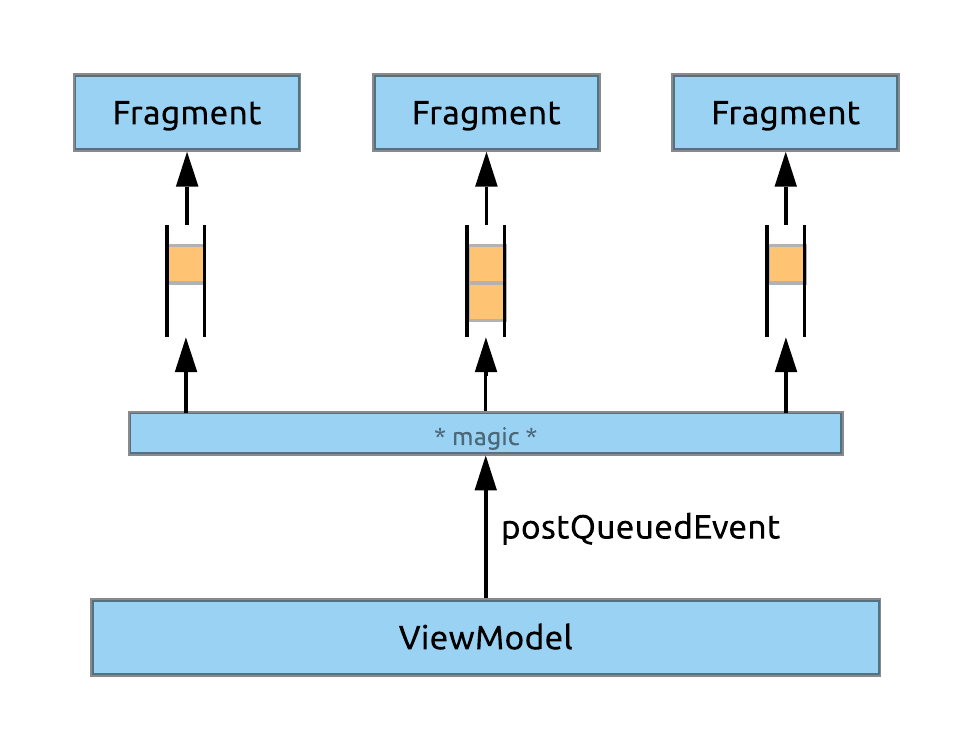 Events with shared ViewModels