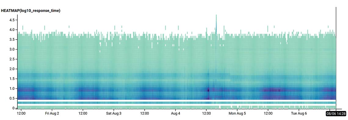 Geocode Earth response latency graph