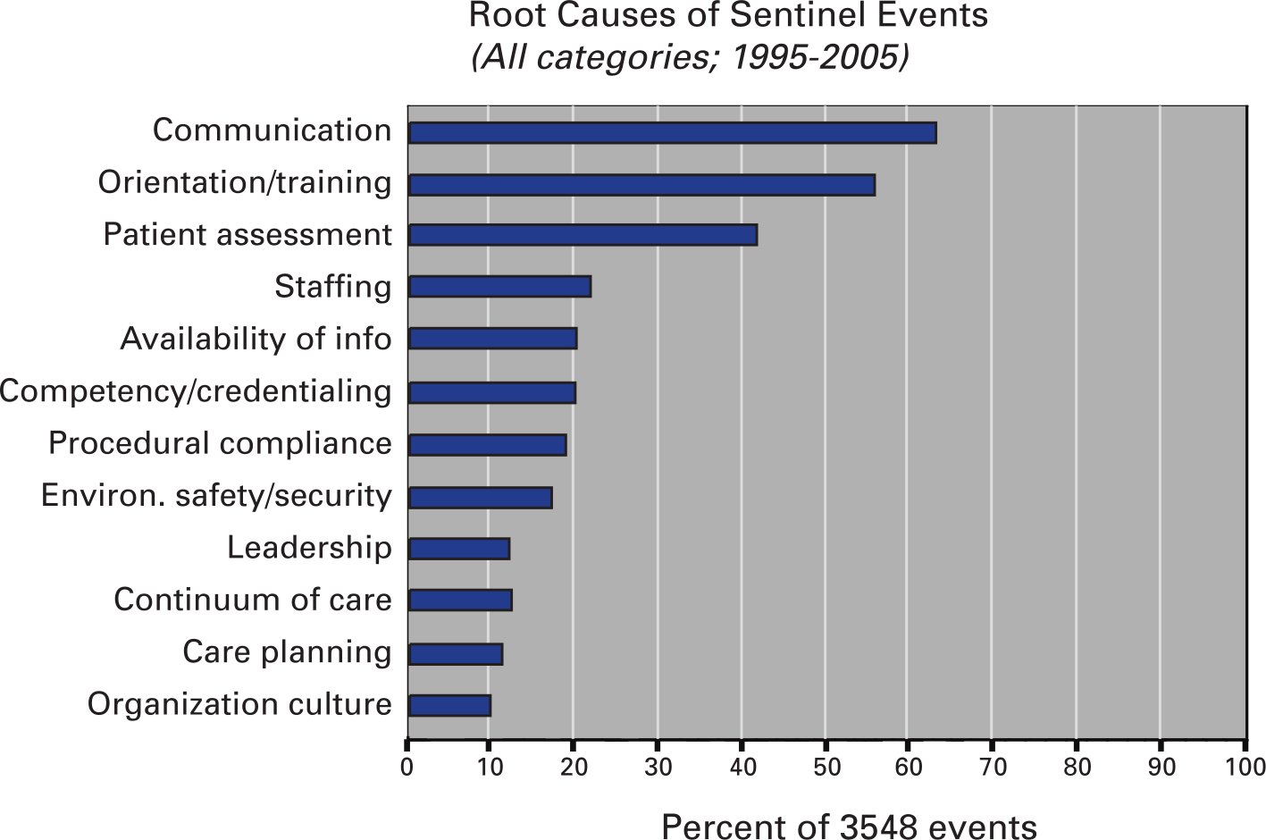 Root causes identified from root cause analyses of 3548 sentinel events