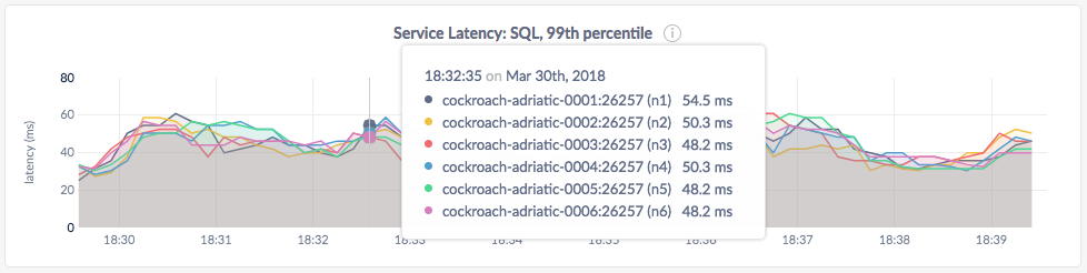 CockroachDB Admin UI Service Latency