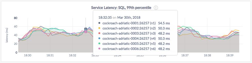 CockroachDB Admin UI Service Latency graph