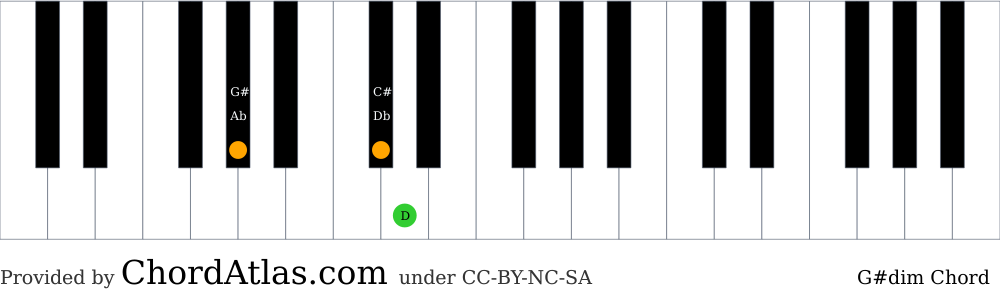 Piano chord chart for the G sharp diminished chord (G#dim). The notes G#, Db and D are highlighted.