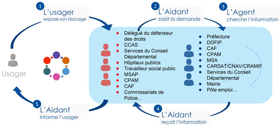 Schéma des intéractions entre Aidants+ et Agents+